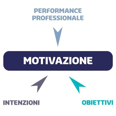 motivazione al lavoro