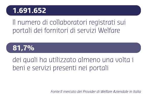 piattaforma welfare aziendale - diffusione