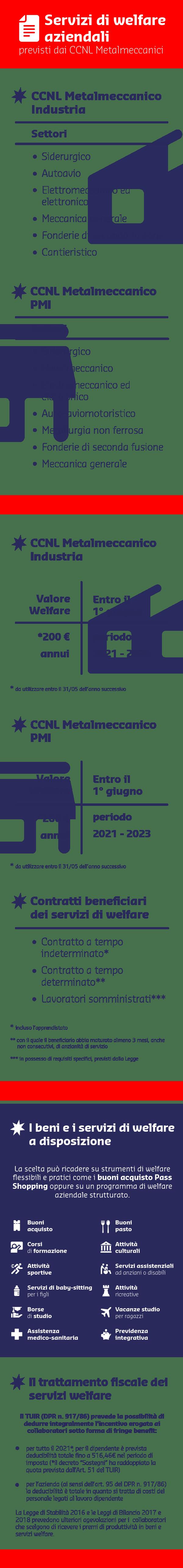 welfare CCNL Metalmeccanici_decreto ristori
