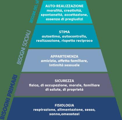 motivazione al lavoro - piramide di Maslow