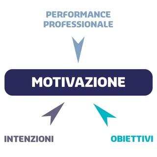 Motivazione al lavoro - schema elementi